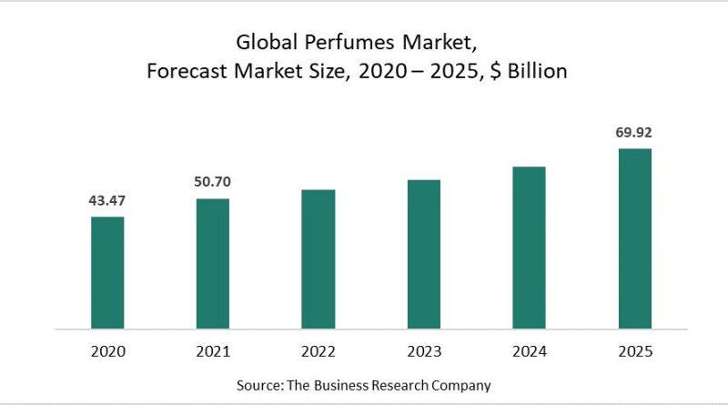 perfume market growth chart